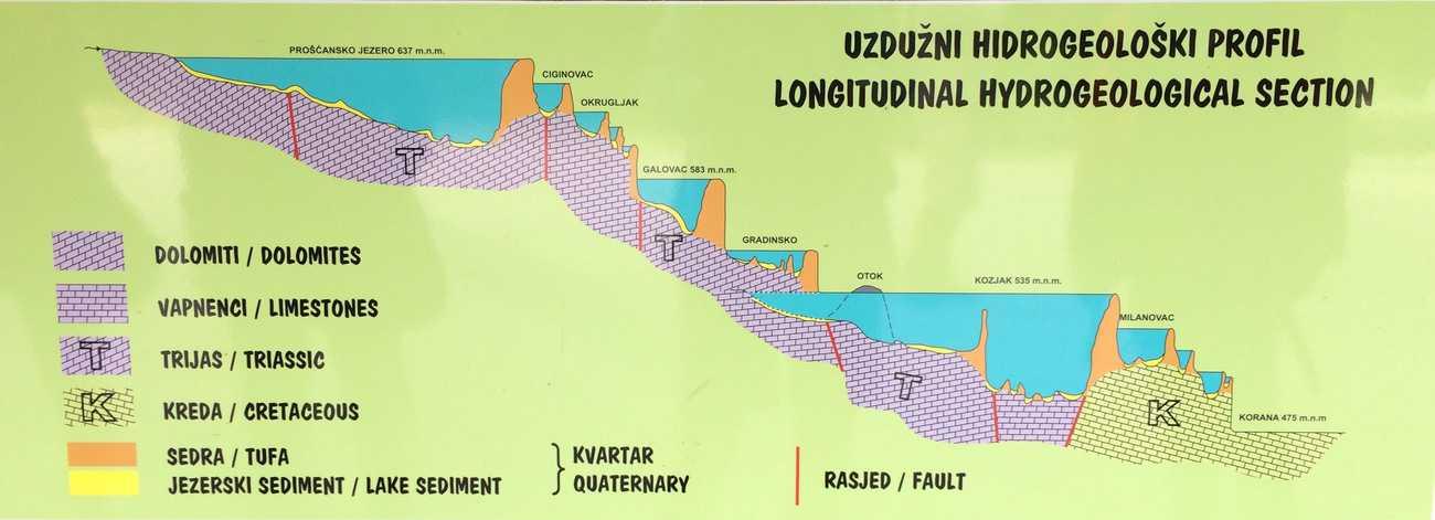 Croatia Plitvice Lakes geological diagram